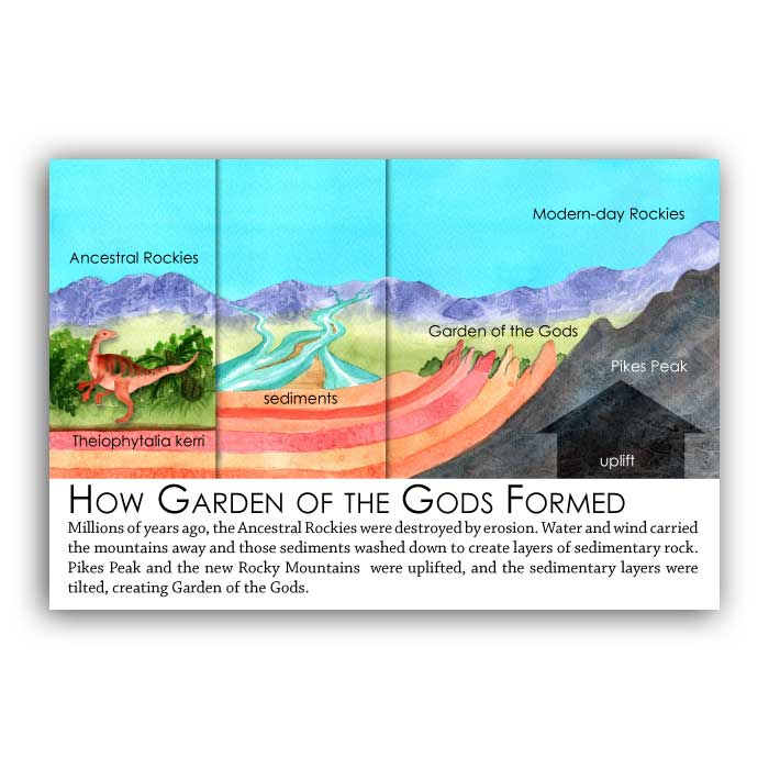 How Garden of the Gods Formed